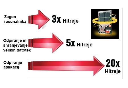 Nadgradnja z ssd diskom, SSD nadgradnja
